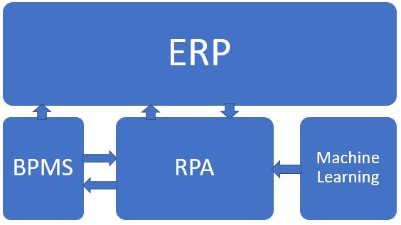 RPA for an ERP-driven enterprise | SAP Blogs