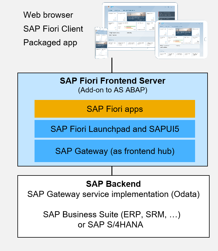 sap fiori front end server in a nutshell sap blogs
