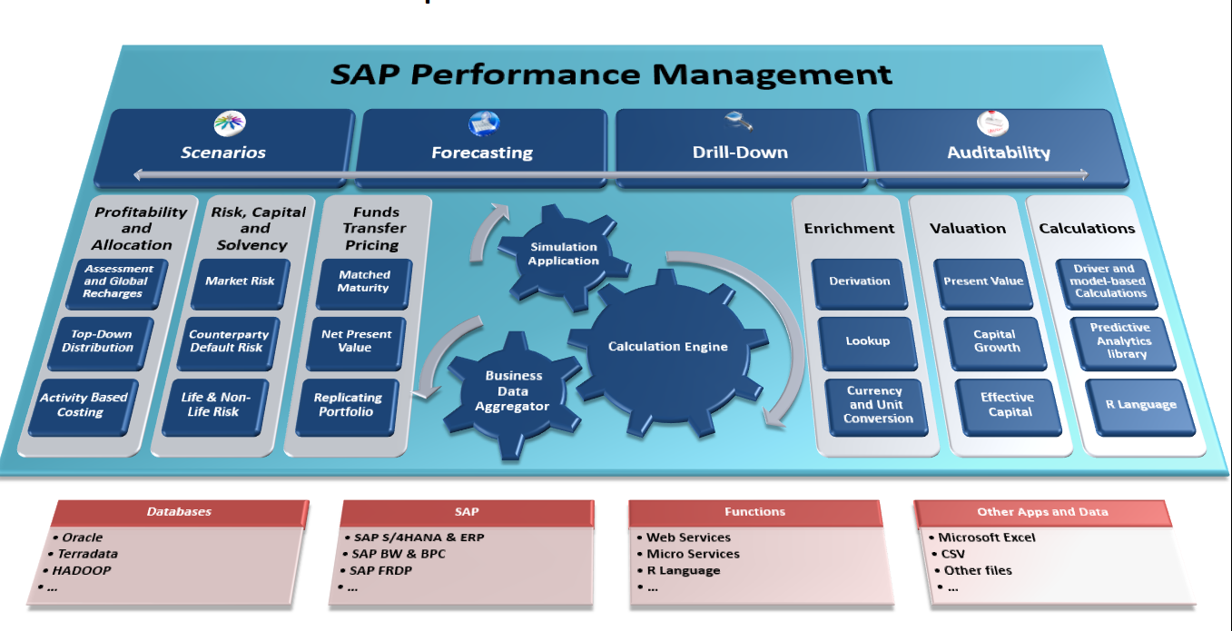 influence of sap on management style Additional documentation for item management master guide for sap for retail business suite 2007- but a deep dive into the architecture, process flow and.