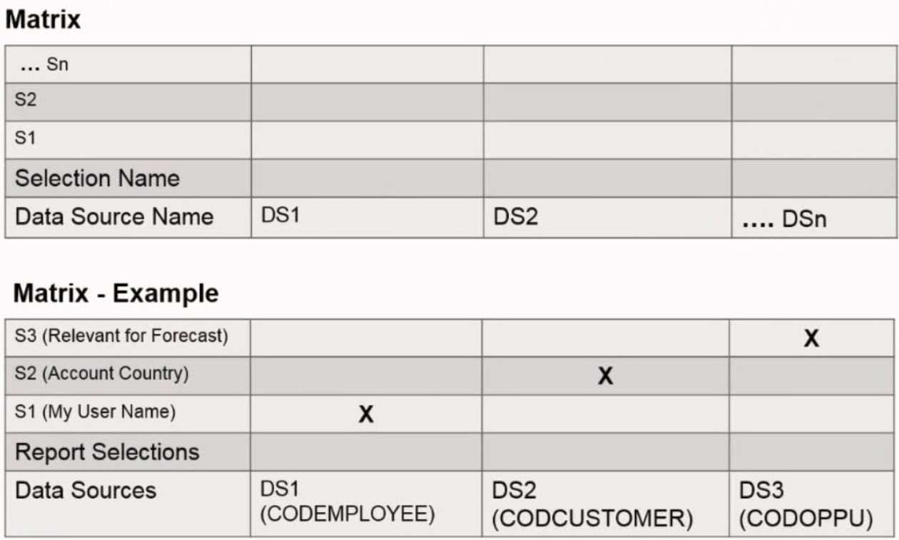 Best practices for SAP Cloud for Customer Analytics Reports