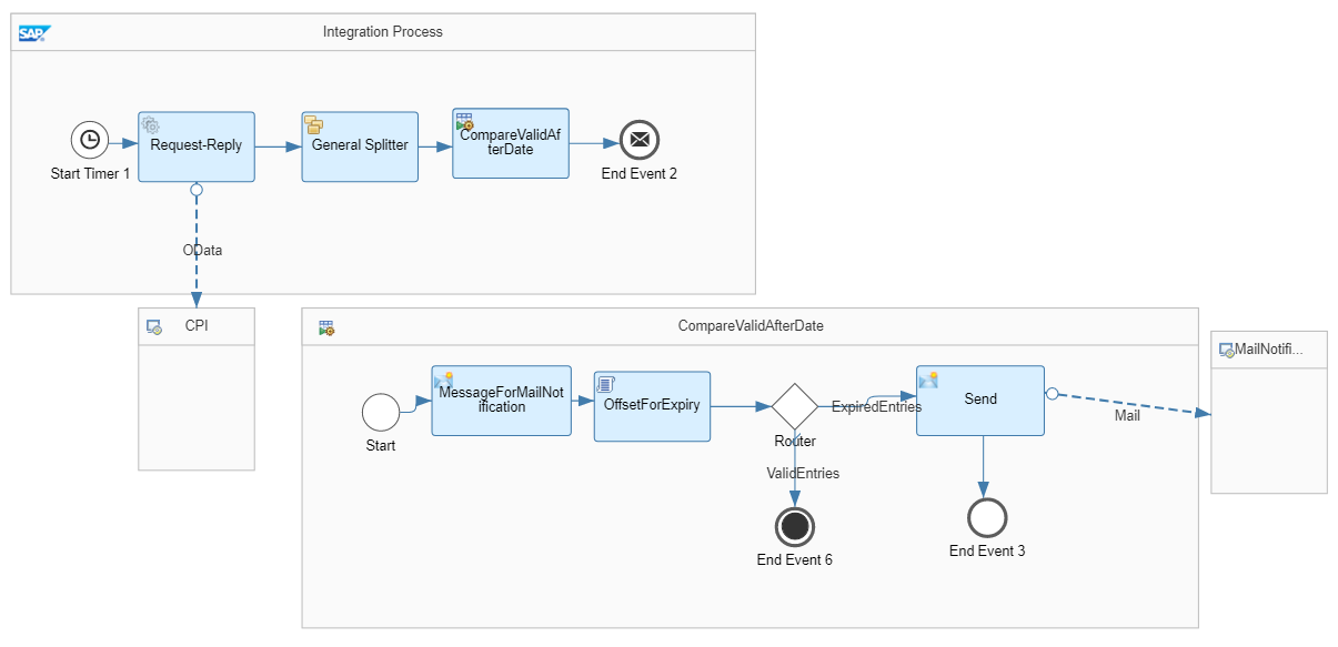 SAP Cloud Platform Integration – Automated Notification of