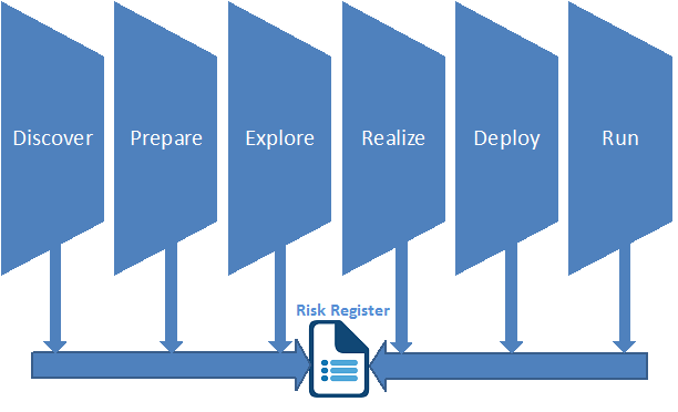 Gestionar el Riesgo SAP - Consultoria-SAP