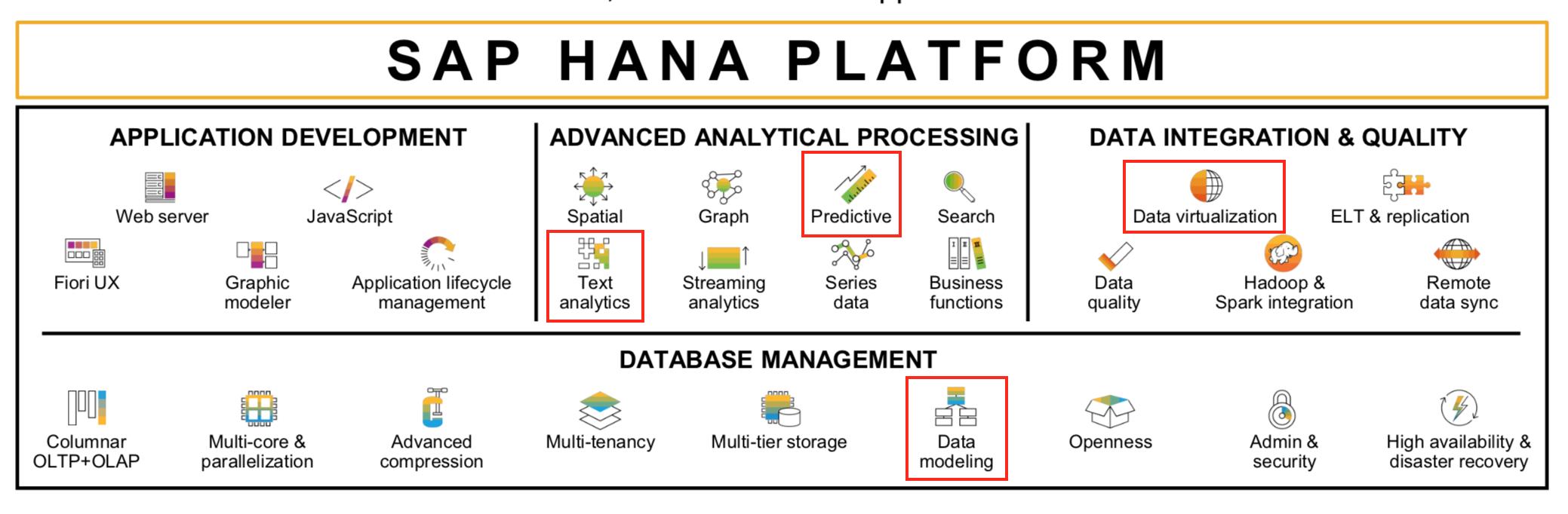 Identifying Fake News with SAP HANA & TensorFlow - SAP Blogs