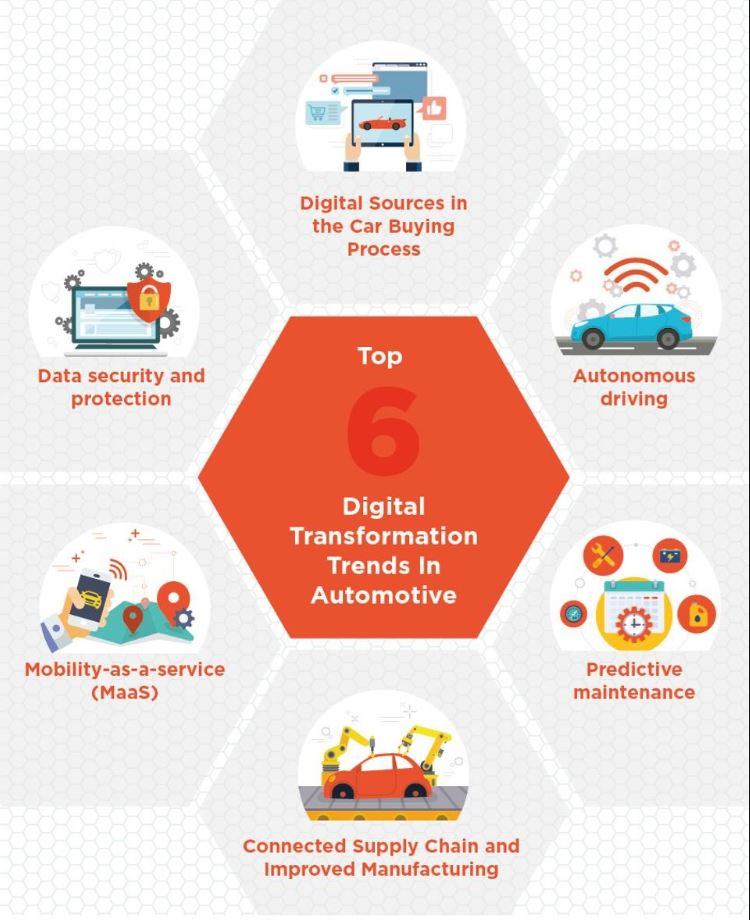 How IoT drives the future of automotive   SAP Blogs