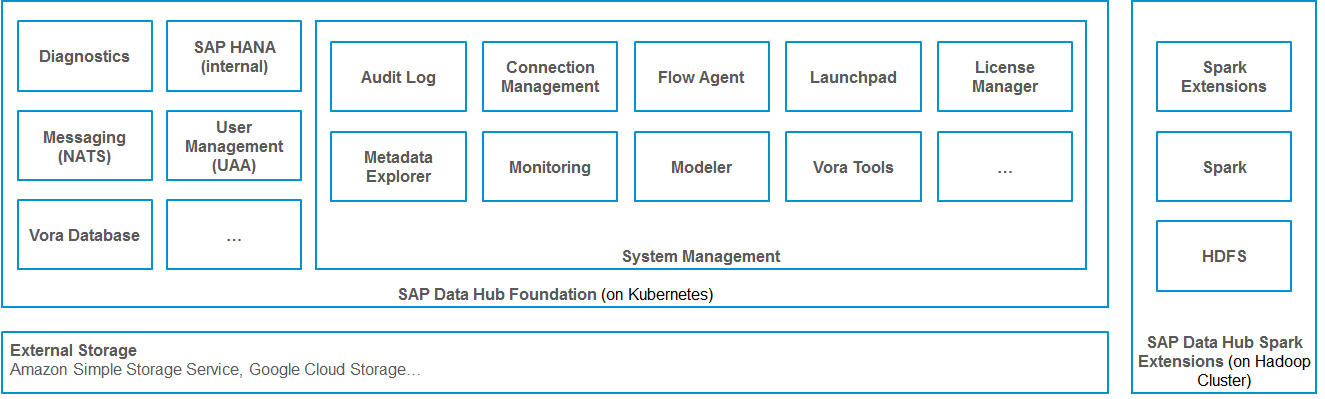SAP Data Hub, developer edition 2 4 | SAP Blogs