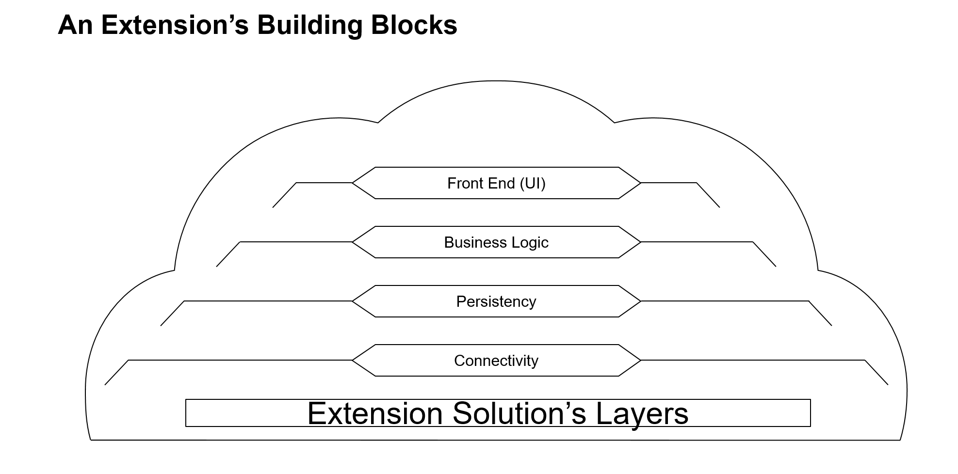 Overview Of Successfactors Extensions On Sap Cloud Platform Blogs Logic Diagram Tool An Extension Application Consists Several Layers It Usually Has A Front End Ui Layer Decoupled From Backend Services Business Persistency