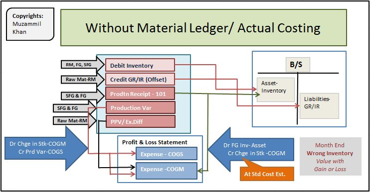 Material Ledgers/ Actual Costing | SAP Blogs