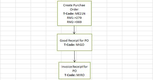 Material Ledgers/ Actual Costing   SAP Blogs