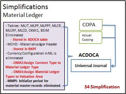 Material Ledgers/ Actual Costing | SAP Blogs