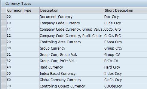 SAP S/4HANA Currency Setup | SAP Blogs
