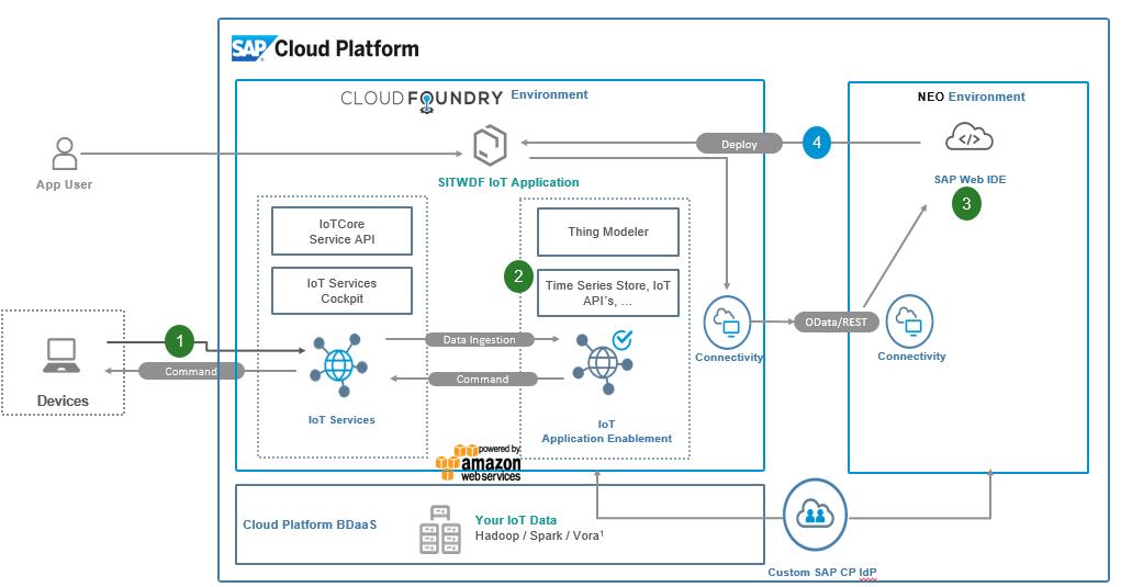 Deploy your SAP Cloud Platform IoT Application Enablement App to the