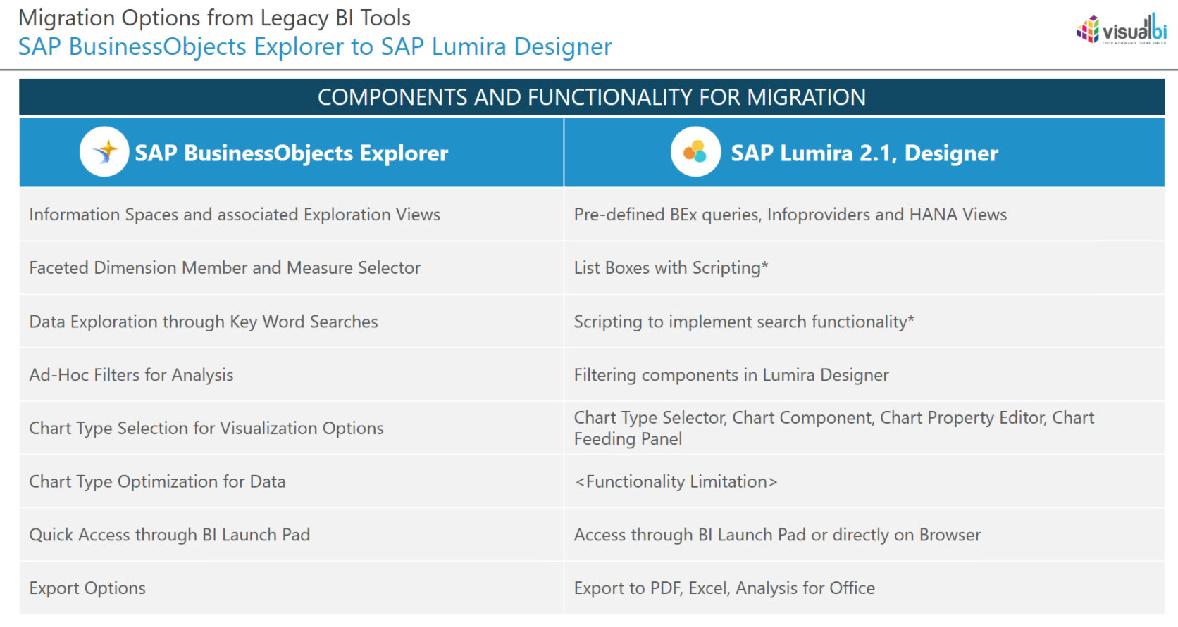 Is sap lumira 21 ready for prime time webcast recap sap blogs moving from bex web application designer to lumira designer baditri Images