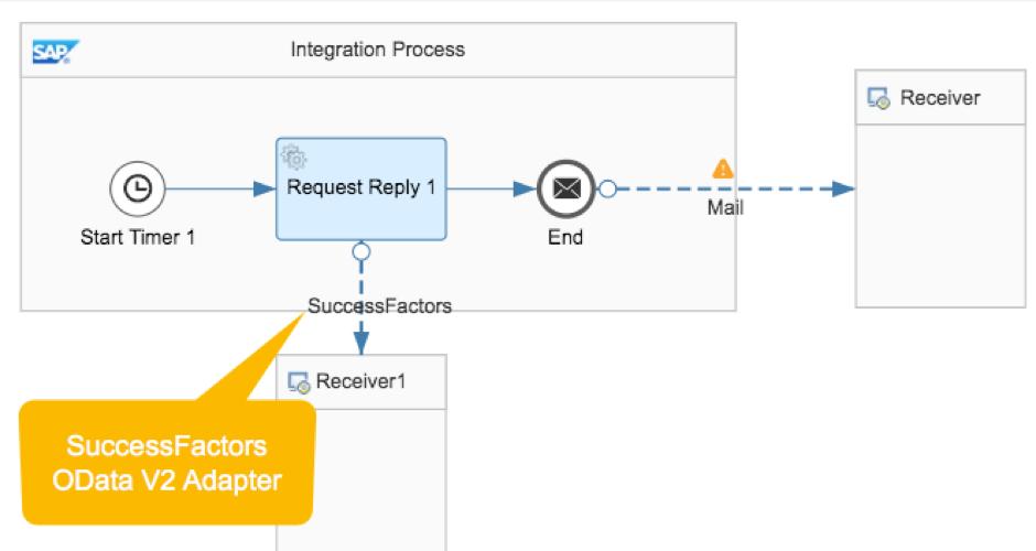 Retry Handling in SuccessFactors OData V2 Adapter for SAP