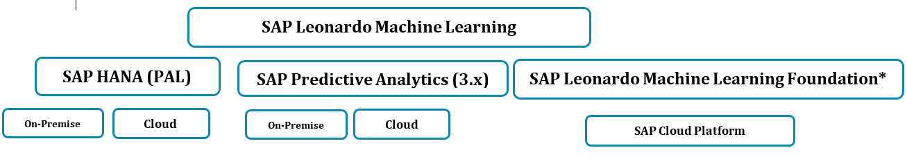 SAP Leonardo Machine Learning – Overview | SAP Blogs