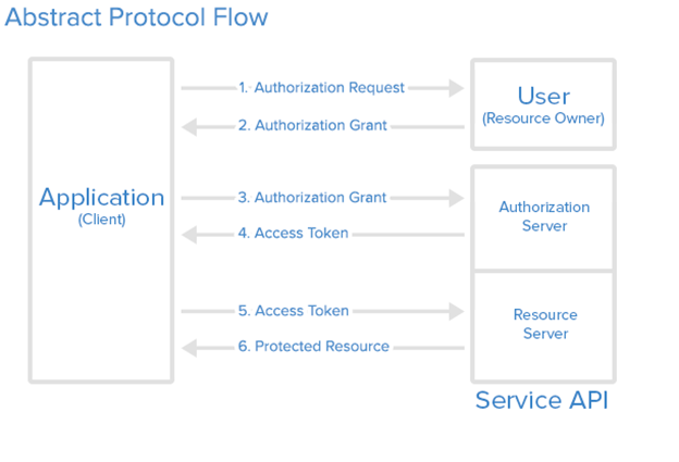 Secured Access to Client Applications using OAuth 2 0 | SAP