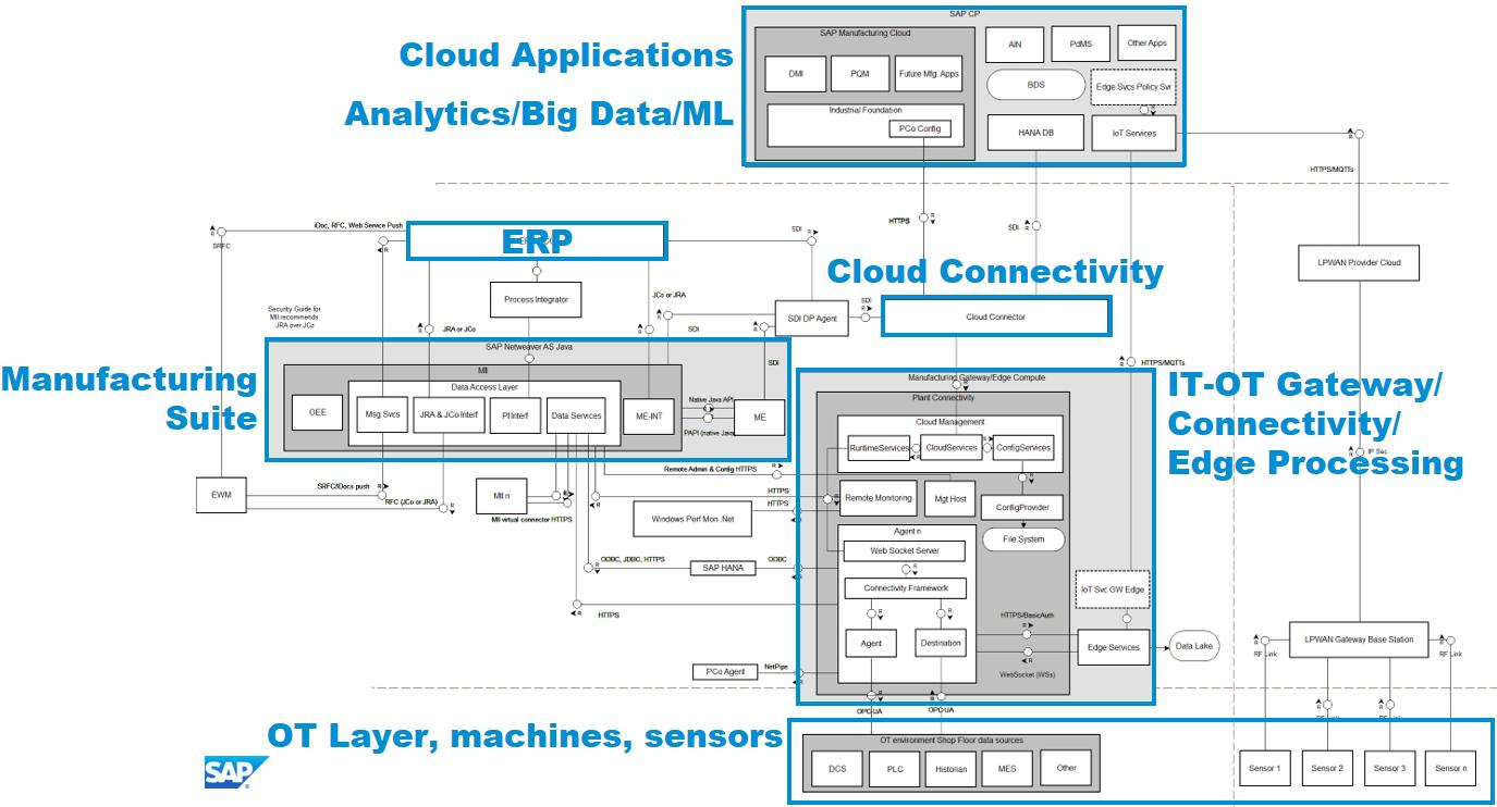 Practical Industrial Iot Security Sap S Digital