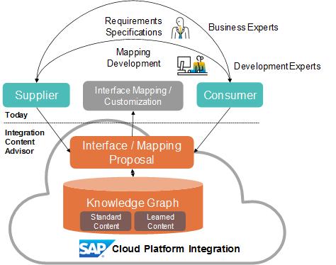 Announcement: New integration content advisor for SAP Cloud
