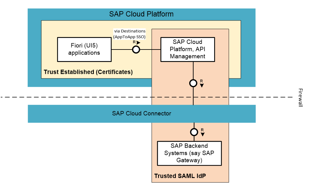 Part 1 single sign on from fiori application to sap gateway via have to established between the fiori application account and sap cloud platform api management which is done via certificate exchanges on the sap m4hsunfo