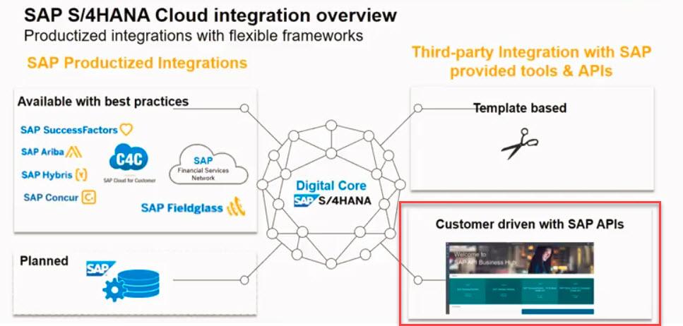 S/4HANA Cloud Integration – An instructive Example | SAP Blogs