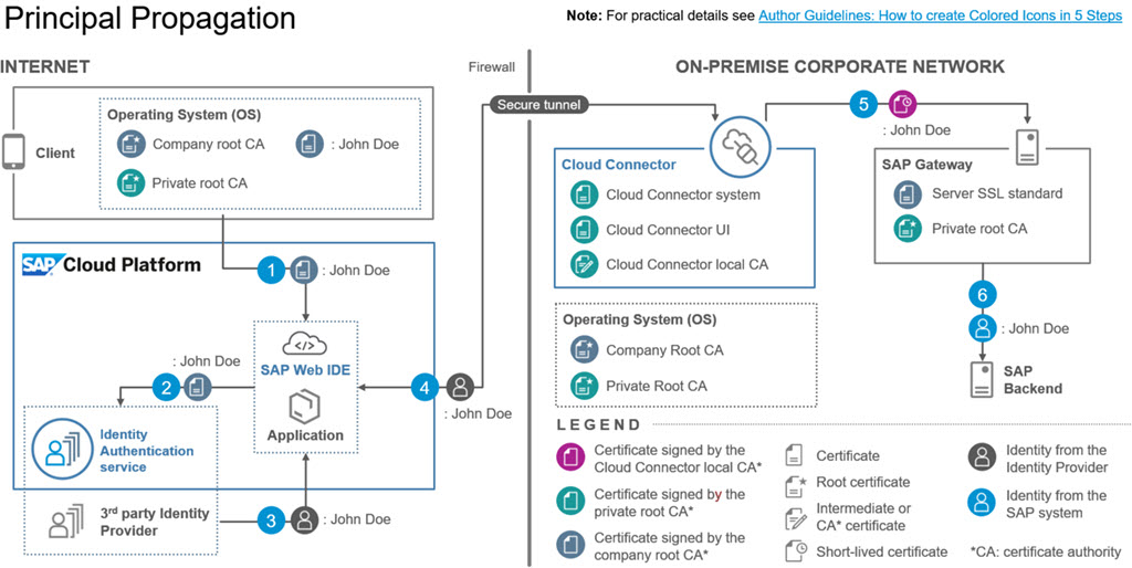 Be Visual! Use Official Icons and Samples for SAP Cloud Platform