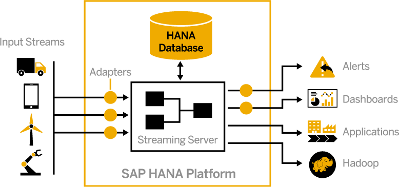Sap Hana 2 0 Editions  2018   U2013 By The Sap Hana Academy