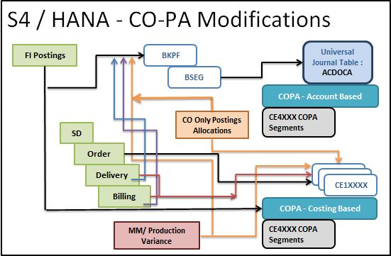 SAP CO-PA (Profitability Analysis) | SAP Blogs
