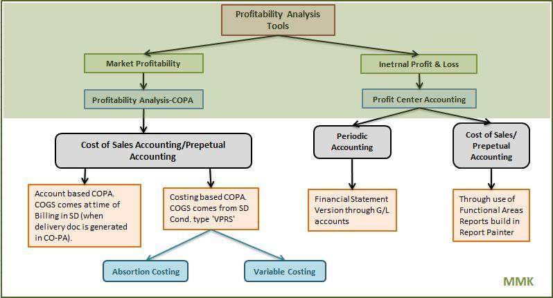 Dos herramientas para medir la rentabilidad SAP - Consultoria-SAP