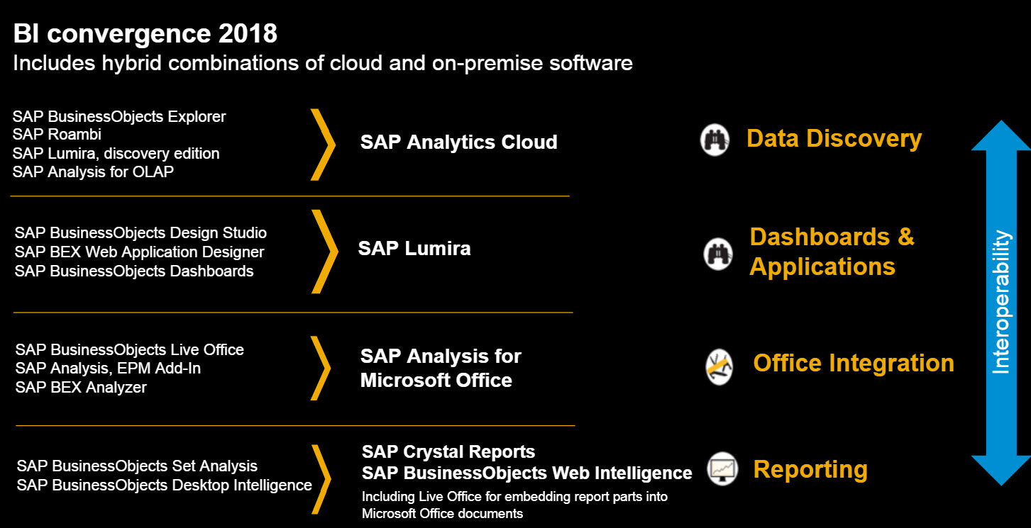 Asksap sap 2018 strategy and roadmap for business intelligence source sap baditri Images