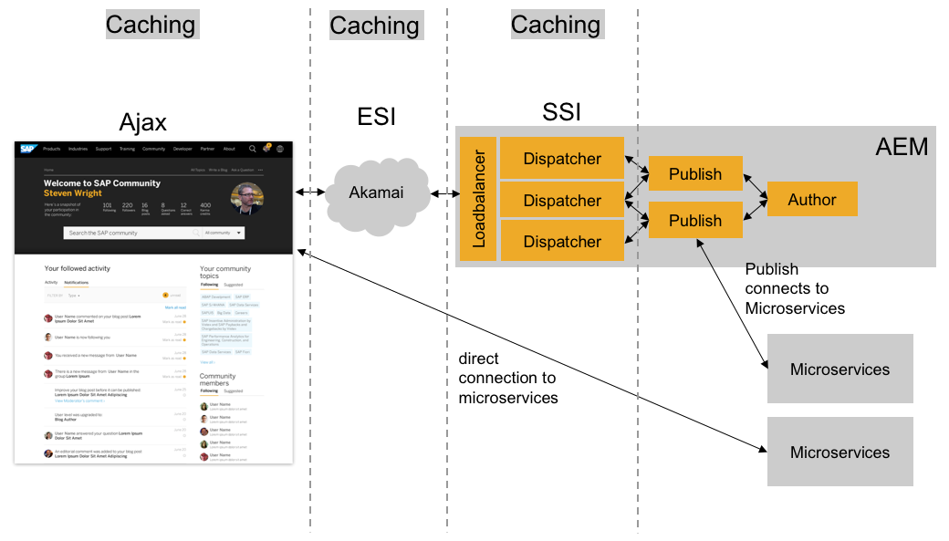 Microservice Integration Patterns | SAP Blogs