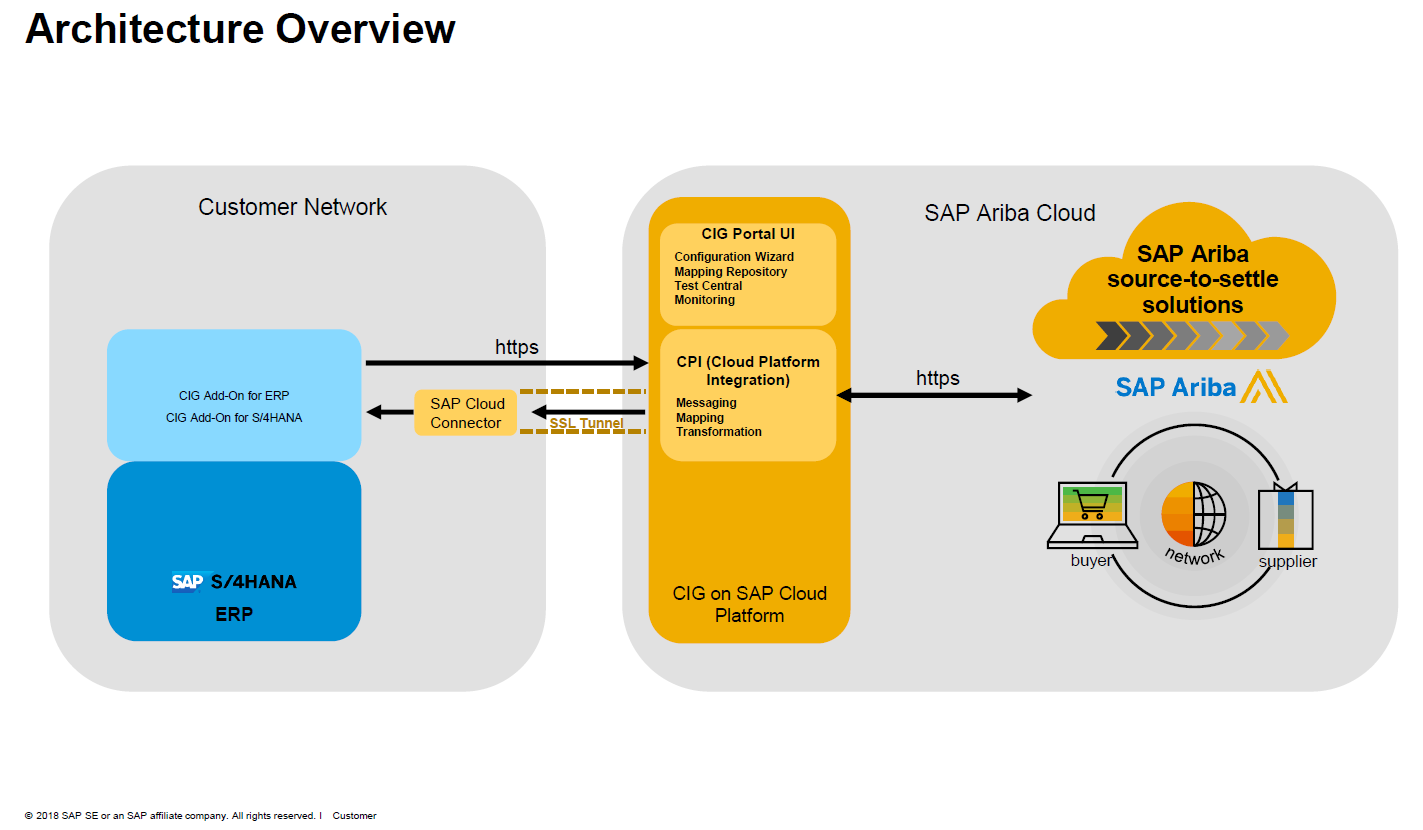 SAP Ariba integration – Phase out of CI-9 and Business Suite