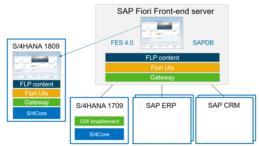 SAP Fiori Deployment Options and Recommendations | SAP Blogs
