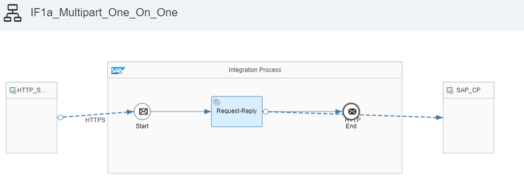 The marriage between form-data and SAP Cloud Platform Integration