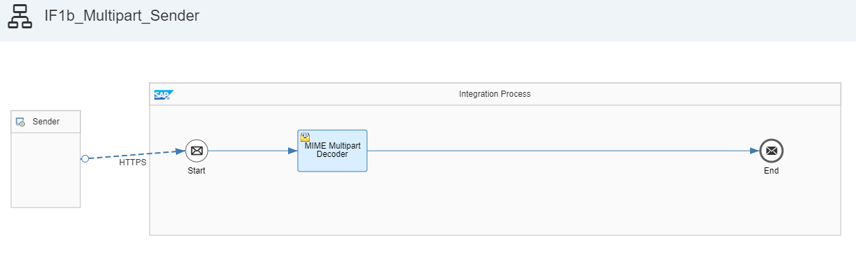 the marriage between form data and sap cloud platform integration