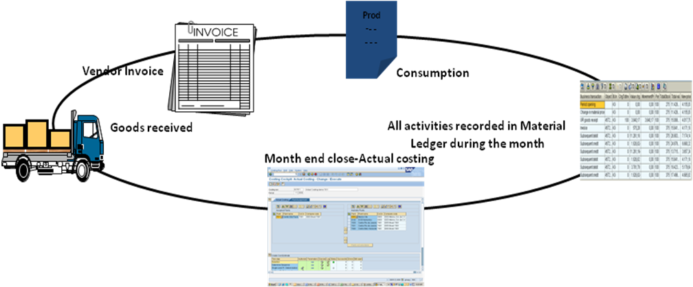 Material Ledger and Actual Costing | SAP Blogs