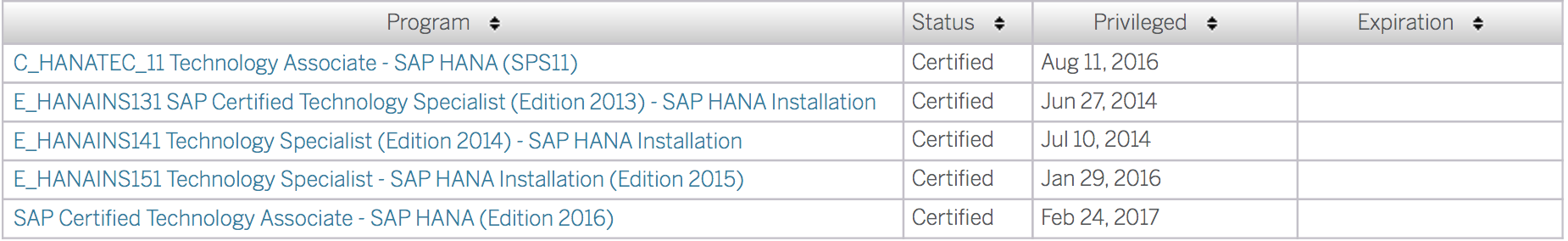 SAP Certified Technology Associate: C_HANATEC_13 – by the SAP HANA ...
