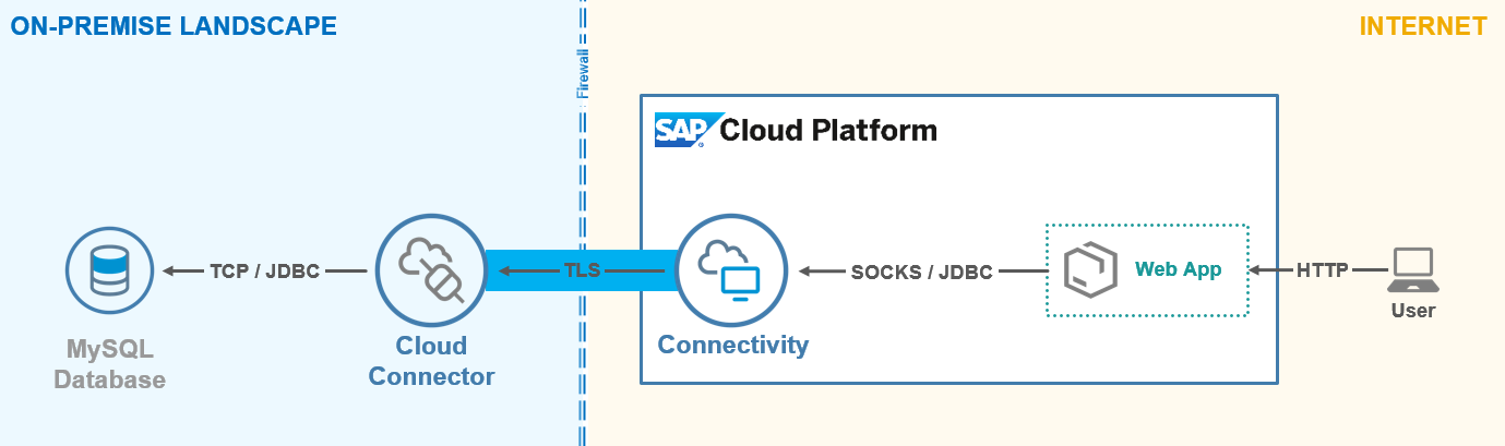 How to set up a JDBC Connection using the Cloud Connector