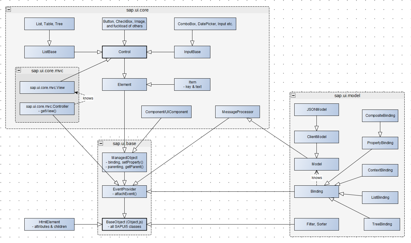 Looking at sapui5 through network graph lens sap blogs diagram tool yed heres an example of one my first mindmaps created after few weeks of development at sap displaying some of the most important ccuart Image collections