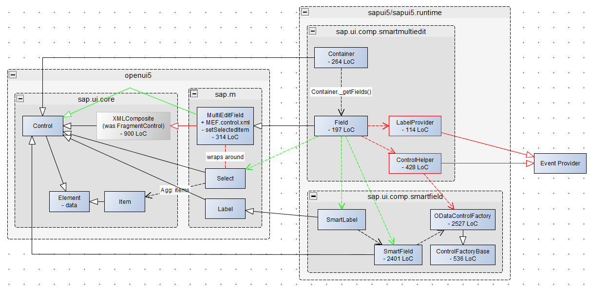 Looking at sapui5 through network graph lens sap blogs when i returned to my first mindmap to expand it even more after the development of network graph control i realized that now i have exactly what i need to ccuart