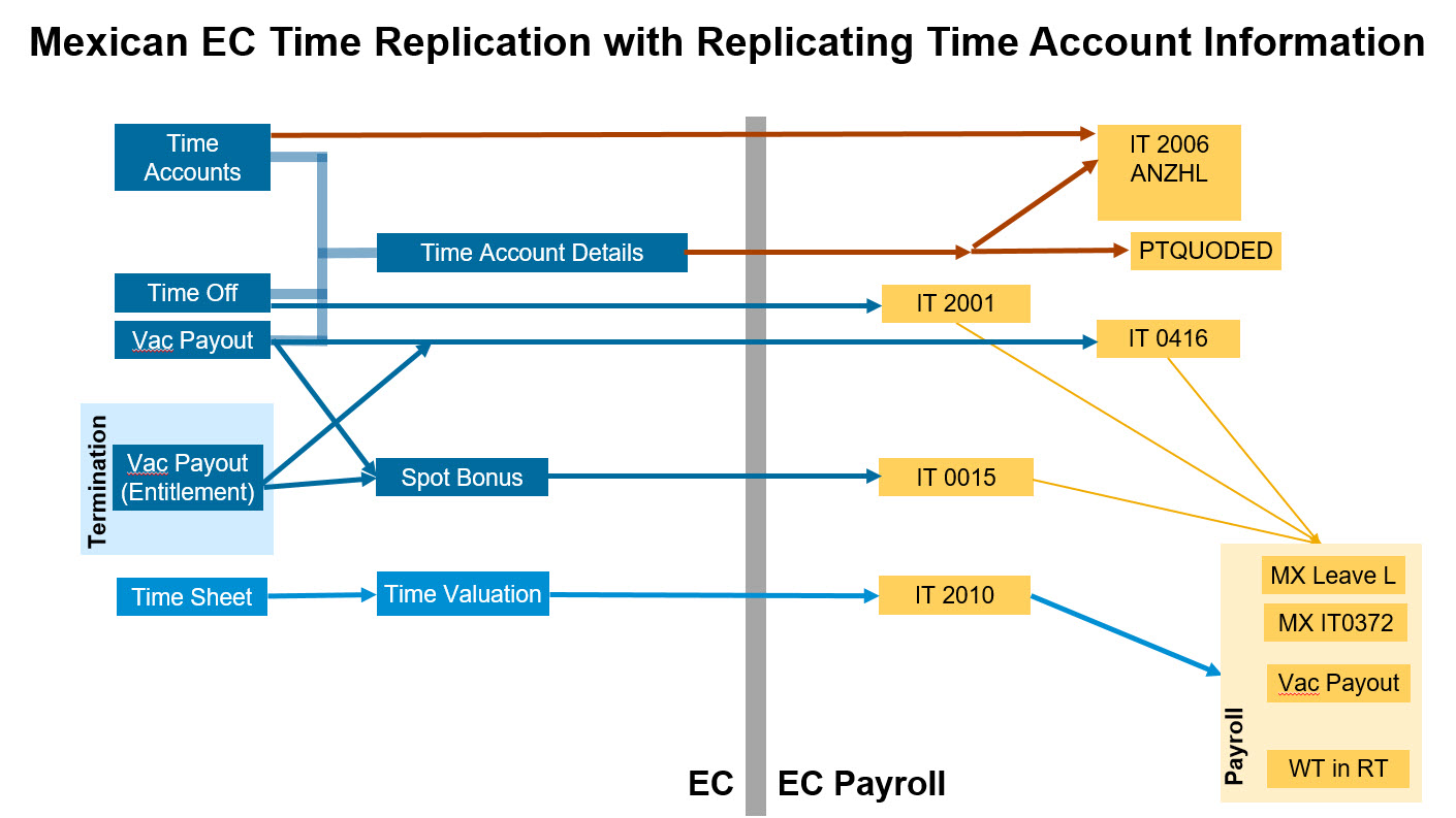 EC Time and Attendance – Q1 2018 new features | SAP Blogs