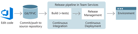 Continuous Integration and Continuous Deployment using TFS