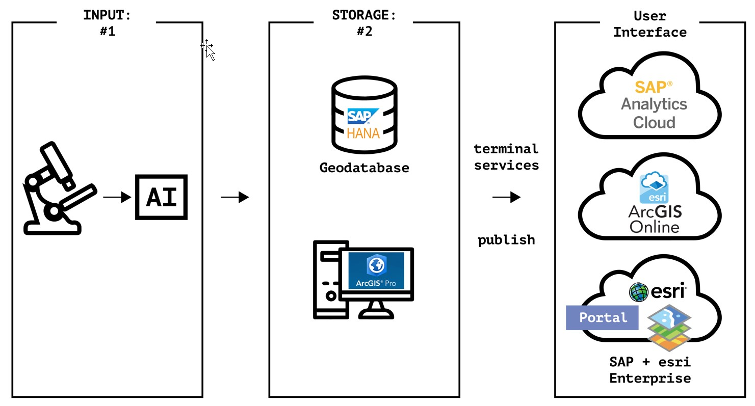 SAP + Esri Hackathon: Coding with a purpose   SAP Blogs