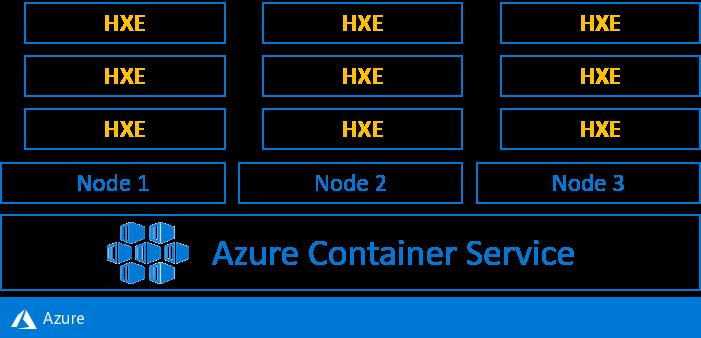 Your SAP on Azure – Part 6 – SAP HANA Express on Azure Kubernetes