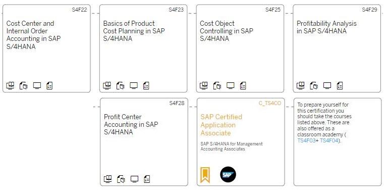 Certifications for SAP S/4HANA Finance | SAP Blogs
