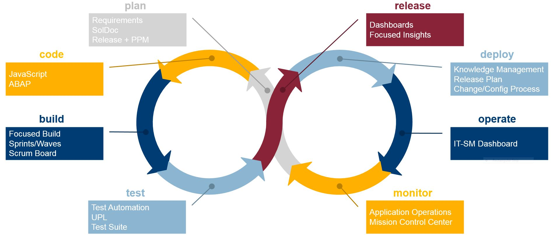 SAP Focused Build – how to get more flexibility and agility
