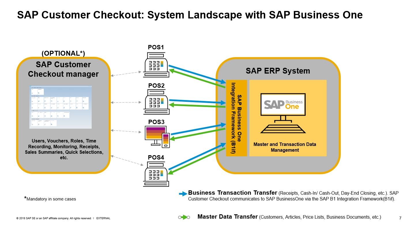 sap product diagram sap customer checkout     customer landscape with sap businessone  sap customer checkout     customer