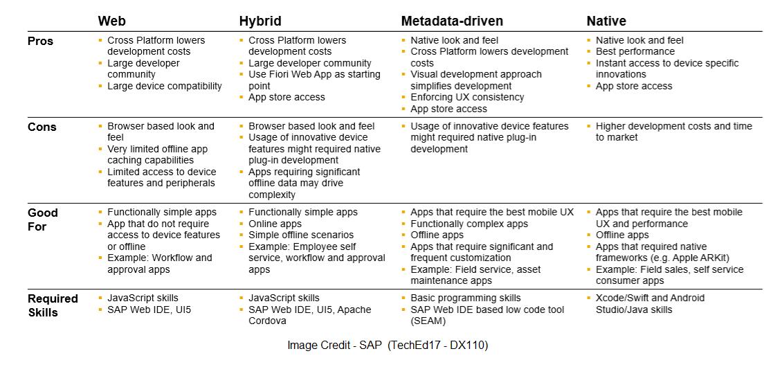 SAP Cloud Platform Mobile App Development Choices | SAP Blogs