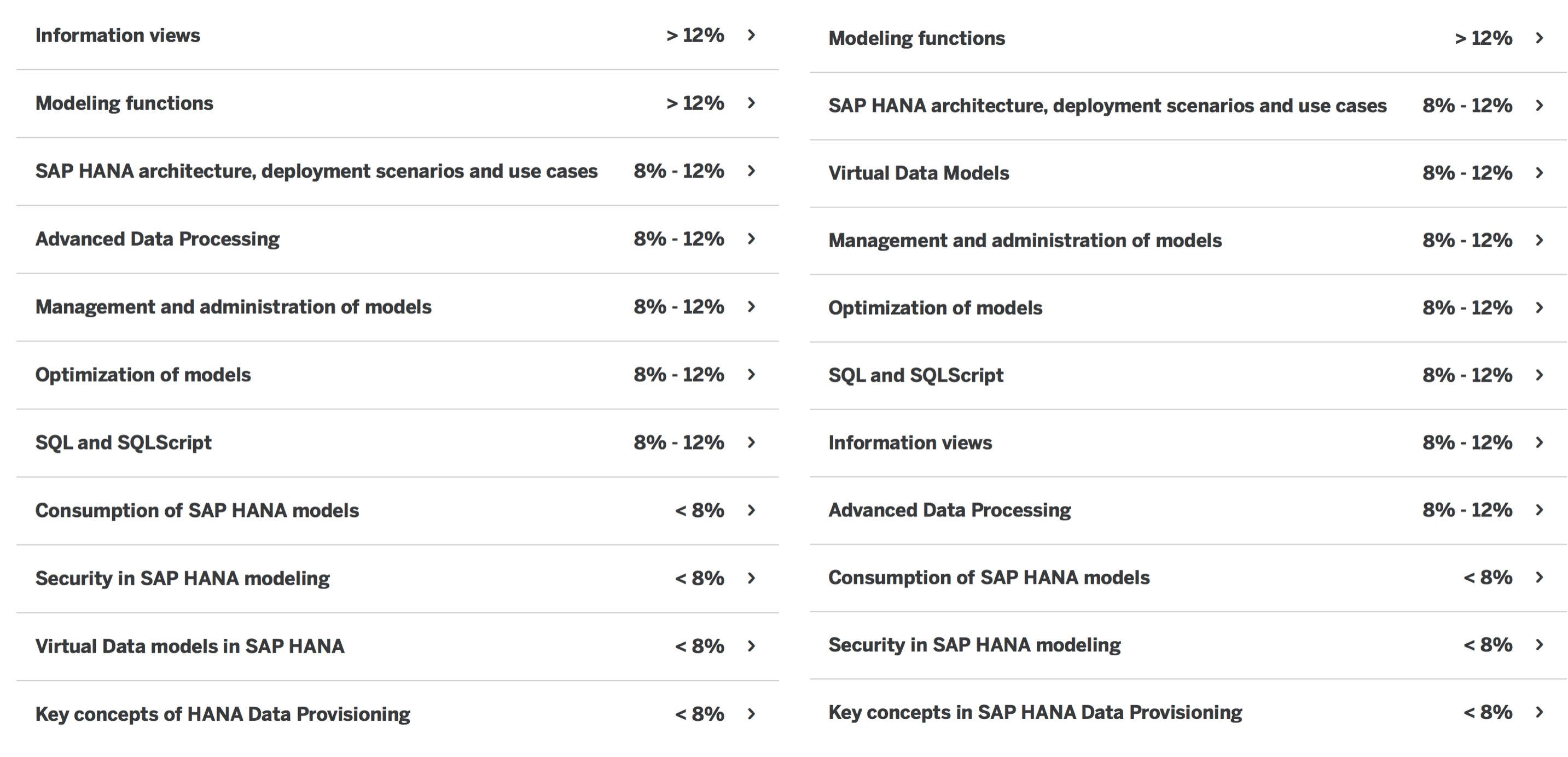 Sap certified application associate chanaimp13 by the sap hana the topic area virtual data models in sap hana has lost some weight for the exam whereas information views has put on some baditri Image collections