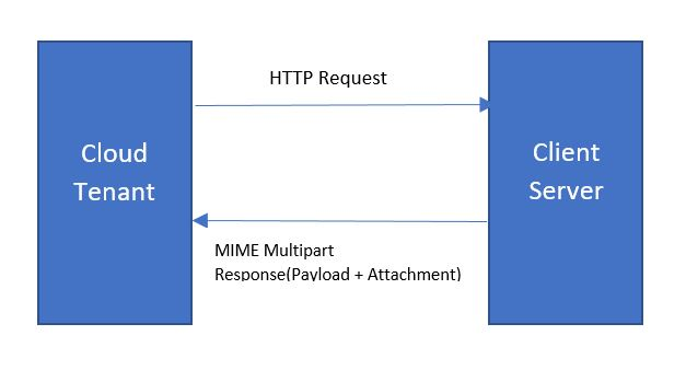 Handling MIME Multi Part response with embedded attachment