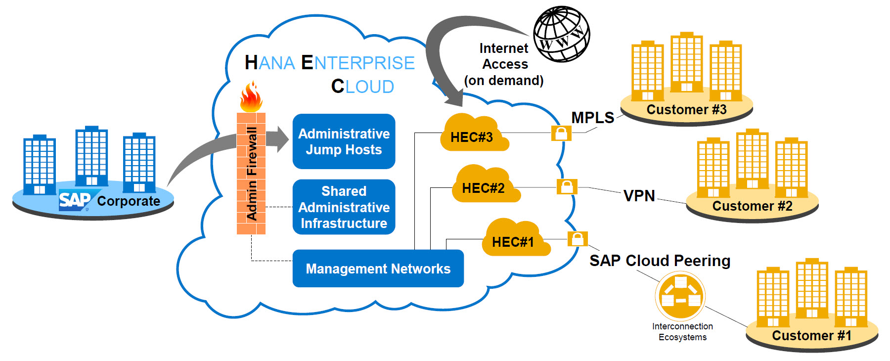 connecting to sap hana enterprise cloud sap blogsin addition to the integration with a corporate network, sap hana enterprise cloud provides the capability to expose required applications or web services