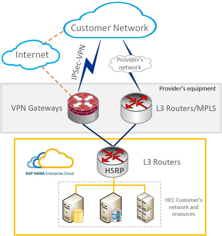 Connecting to sap hana enterprise cloud sap blogs of choosing their preferable telco provider or several and brings a great possibility to create a failover solution for the network connectivity publicscrutiny Choice Image